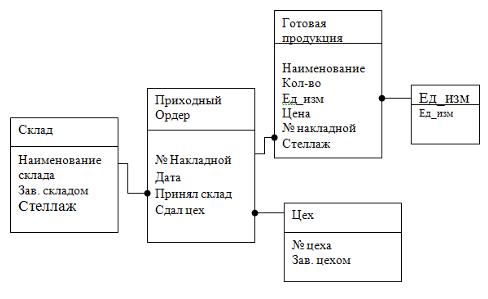 2.3 Разработать модель(