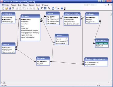 Рисунок 3 - Схема данных
