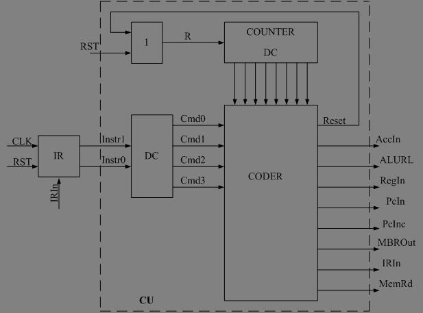 Структурная схема управляющего