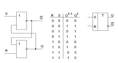 RS-триггер с разделённой