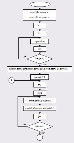 3.9 Блок-схема для обратной