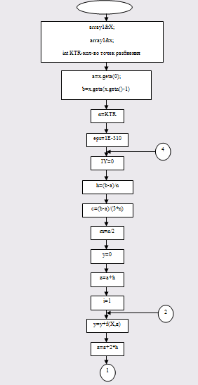 3.13 Блок-схема для вычисления