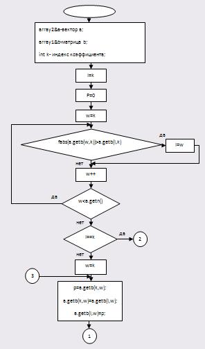 3.6 Блок – схема для