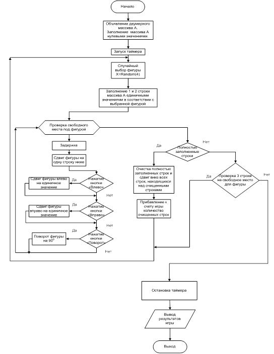 Реферат: Разработка программы