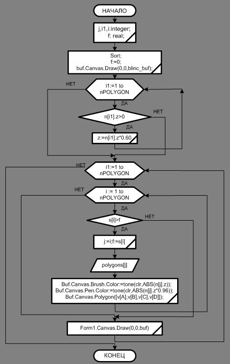 Рисунок 8 – Блок-схема