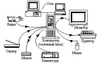 Реферат устройства вывода и ввода 5598