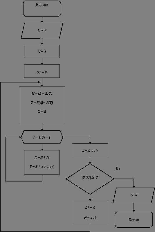 Блок-схема метода трапеций