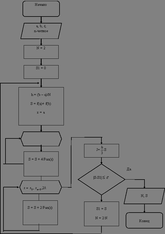 Блок-схема метода Симпсона