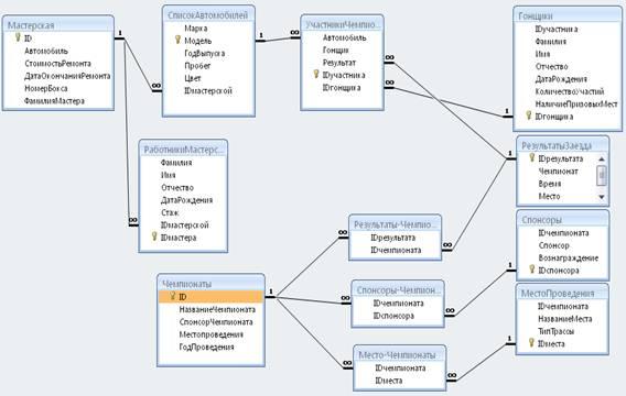 1.5 Схема данных
