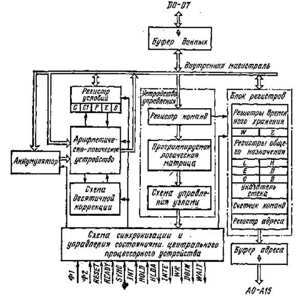 Структурная схема КР580ВМ80А