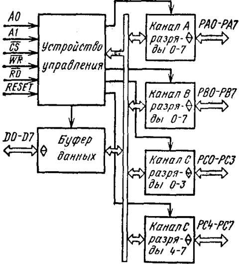 Рисунок 6- Структурная схема