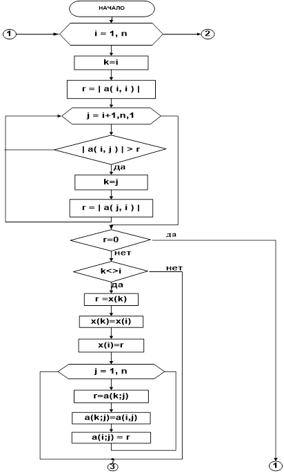 Блок-схема Гаусса с выбором