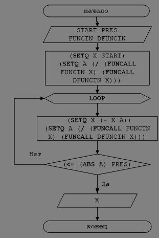 Рисунок 4 – Блок-схема решения