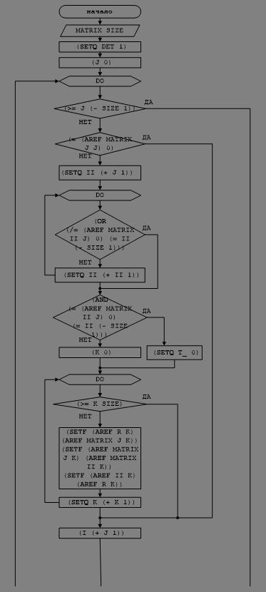 Блок-схема решения задачи