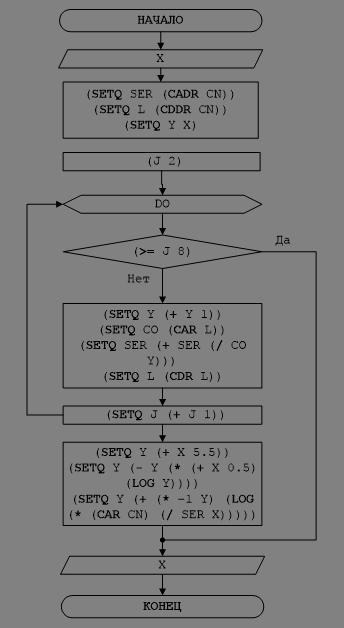 Рисунок 5 – Блок-схема решения