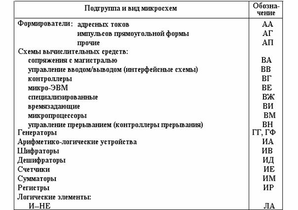 Условные обозначения микросхем