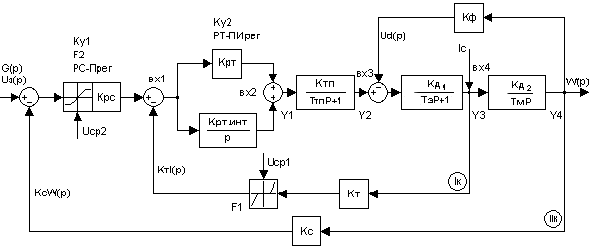 Структурная схема САУ РЭП