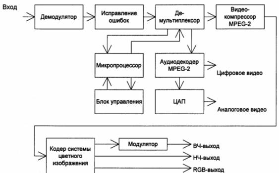 структурна схема цифрового