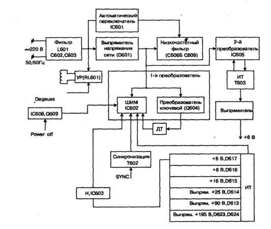 Структурная схема источника
