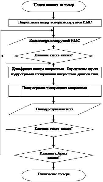 Обобщенная блок схема