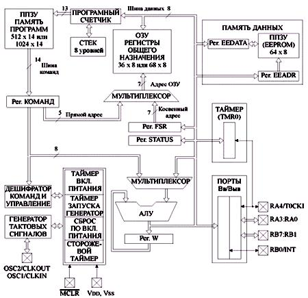 Структурная схема ОМК PIC16F84