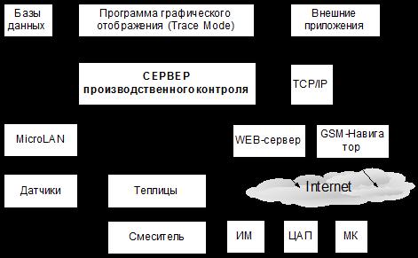 Структурная схема АСУ