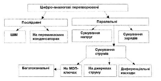 Класифікація схем ЦАП.