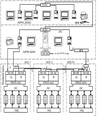 Микропроцессорные системы: