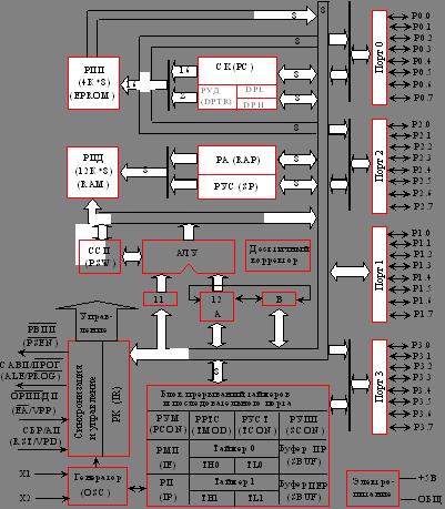 Структурная схема КР1816ВЕ31