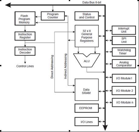 Блок-схема архитектуры AVR