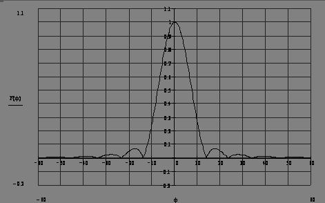 Антенная решетка из рупорно-линзовых антенн с электрическим качанием луча.