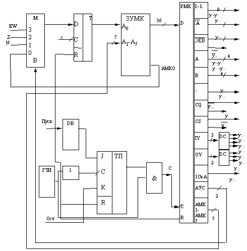Рисунок 1 ¾ Структурная схема