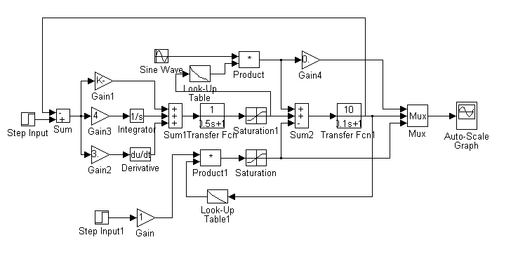 Блок-схема модели для
