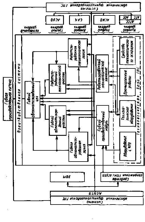 Рисунок 1 - Организационные