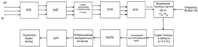 Рис. 18 Структурная схема