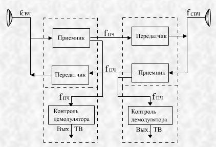 Структурная схема станции