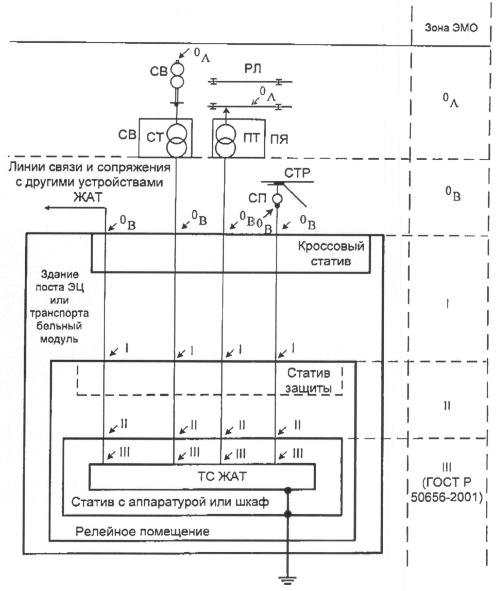 Рис. 2 Схема зон воздействия