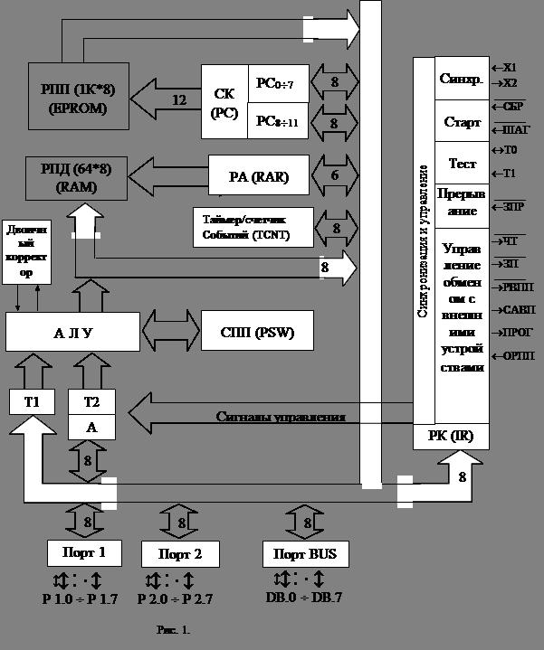 Структурная схема МК48