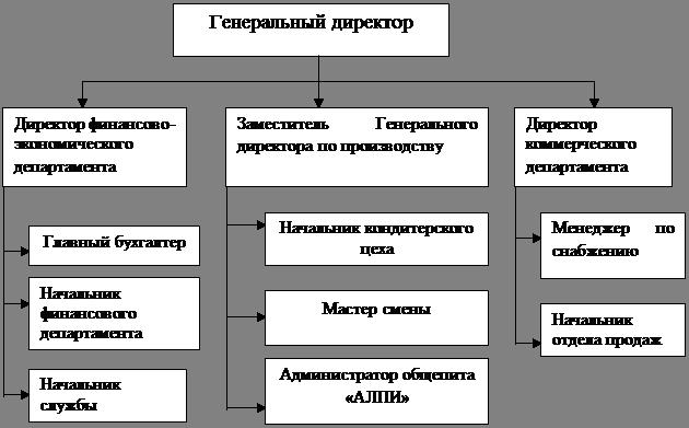 Реферат: Организация