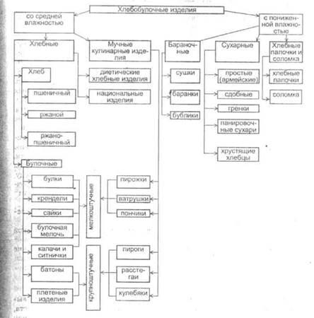 Рис. 1 Классификация