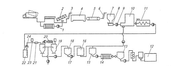 Машино-аппаратурная схема