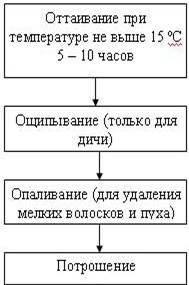 Полная таблица баллов готовых блюд кремлевской диеты
