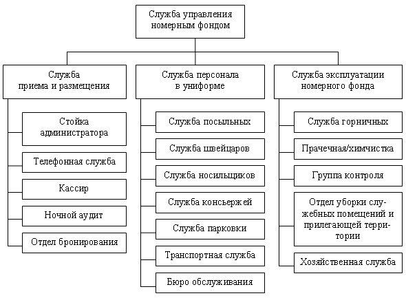 курсовая оценка бизнеса предприятия минигостиницы