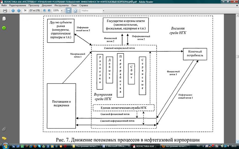 Схема движения основных