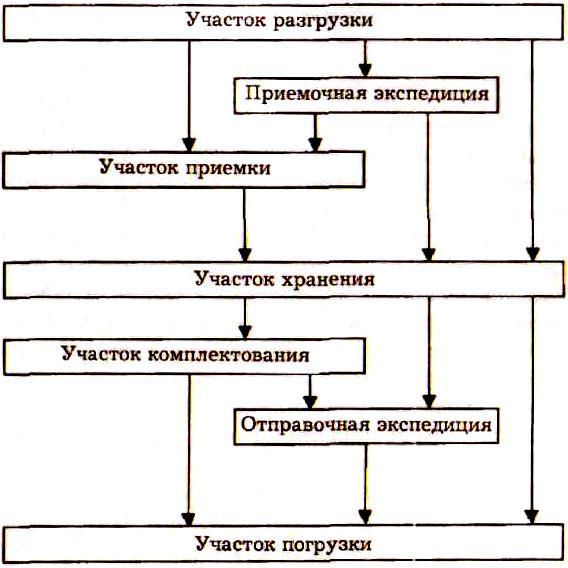 схема материального потока