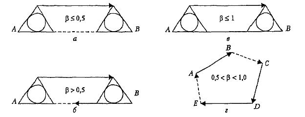 Рис. 4 Схемы маршрутов.