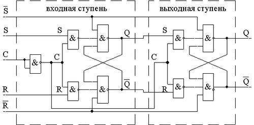 Схема RS-триггера