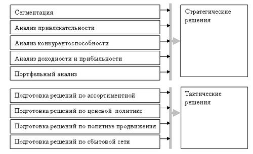Сборник Задач По Аудиту С Решениями Практикум Под Редакцией А Д Ларионова