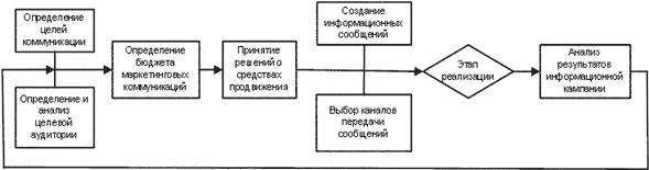 планы обмена информацией и консультирования внутри организации