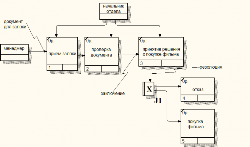 Схема бизнес-процесса Отдела